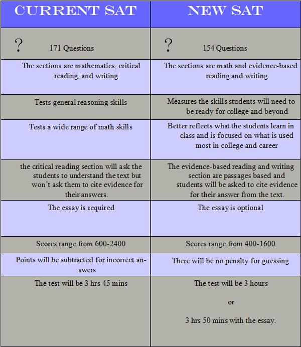 sat conversion chart with essay The last administration of the sat ii writing  if you can't find anyone to grade your essay, you can use the conversion chart below to get  sat ii is a.
