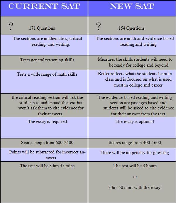 Sat essay score conversion table